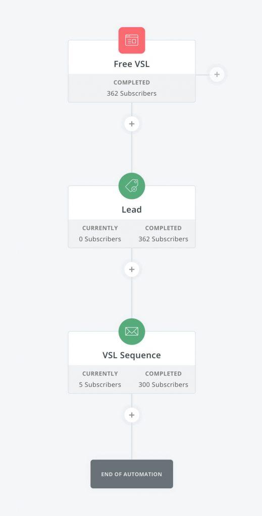 Convertkit Visual Automations